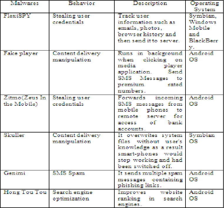 Table 1 from Taxonomy : Mobile Malware Threats and Detection