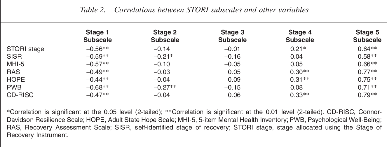 Table 2 From Stages Of Recovery Instrument Development Of A Measure Of Recovery From Serious Mental Illness Semantic Scholar