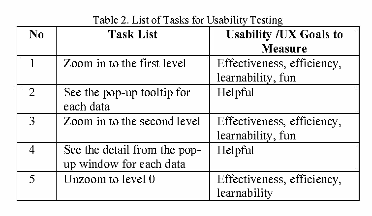 Table 2 from Fisheye zoom and semantic zoom on citation