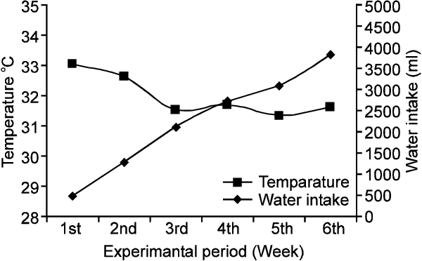 Figure 4 from Effect of Stocking Density and Feeding Regime