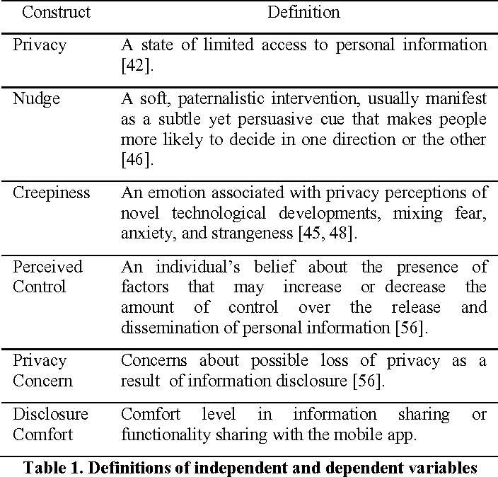 Table 1 from Privacy Nudges for Mobile Applications: Effects