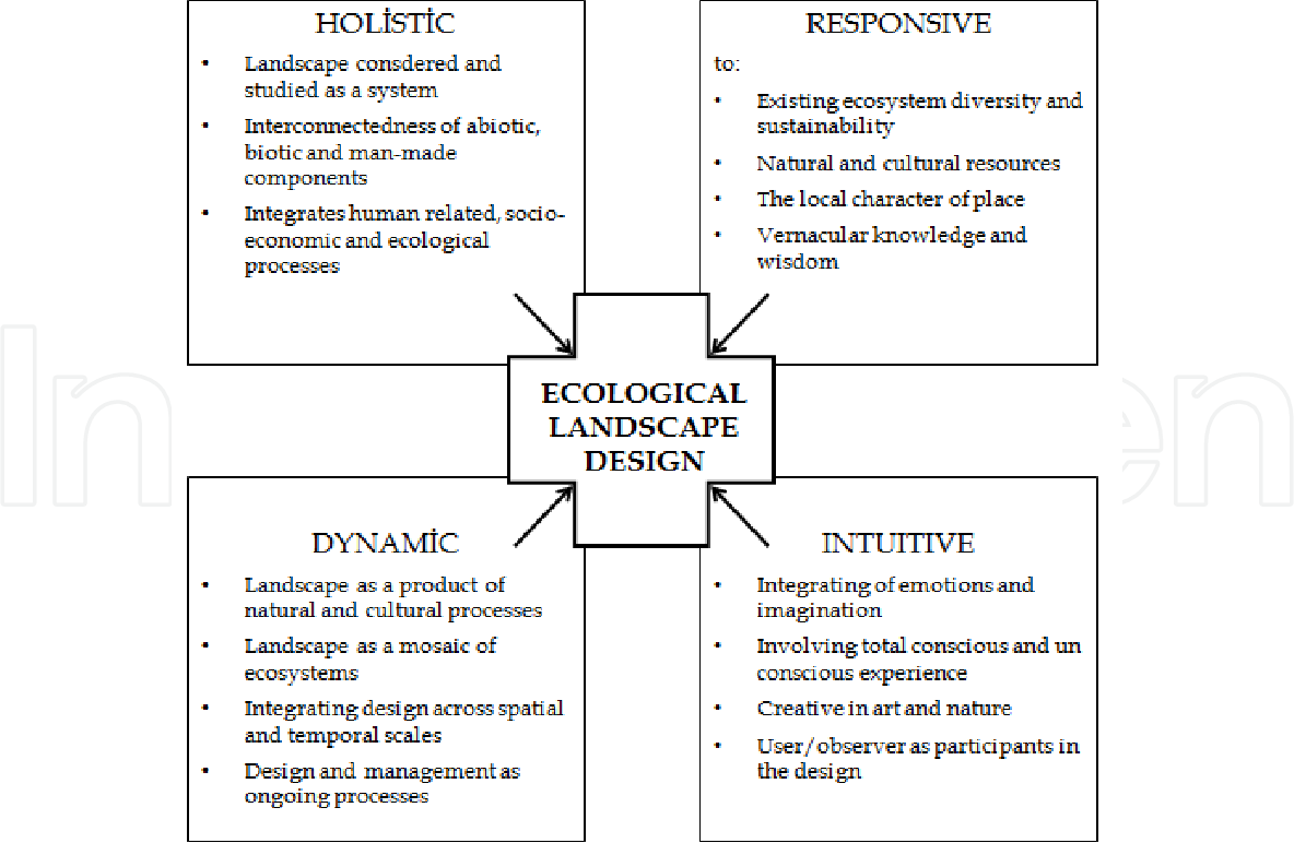 PDF] Ecological Landscape Design Filiz Çelik - Semantic Scholar