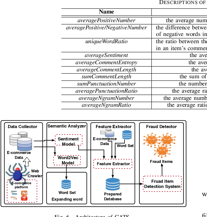 CATS: Cross-Platform E-Commerce Fraud Detection - Semantic