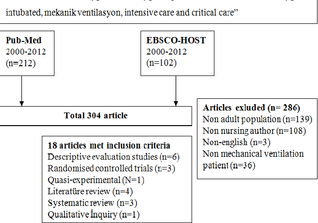 PDF] Review Article Oral care in patients on mechanical