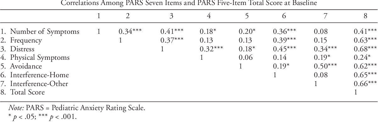 PDF The Pediatric Anxiety Rating Scale (PARS ...