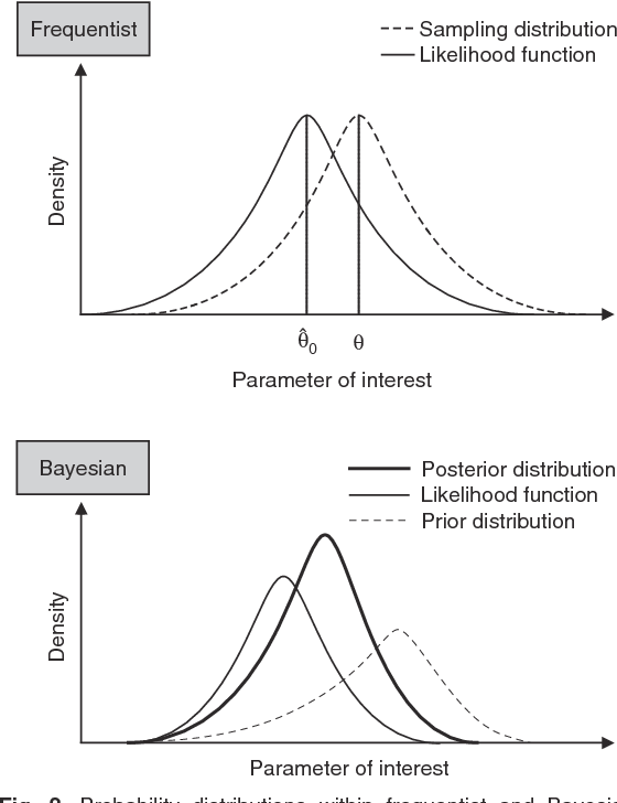 Figure 2 from The Contrast and Convergence of Bayesian and