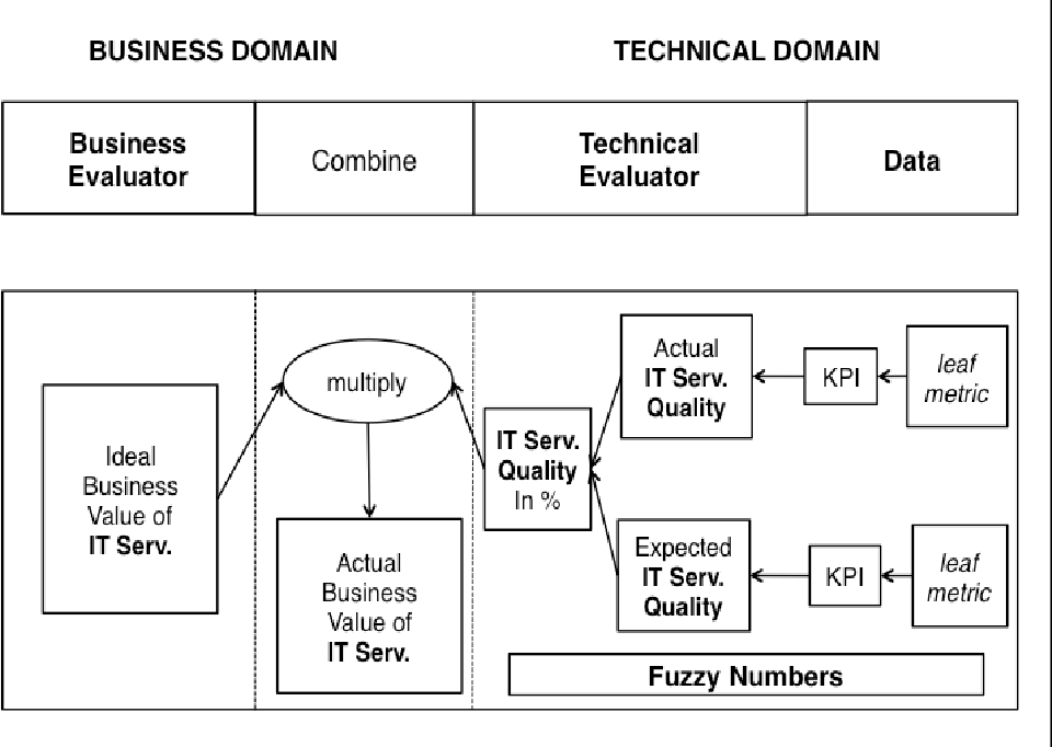 Pdf Business Value Of Information Technology Service Quality Based On Probabilistic Business Driven Model Semantic Scholar