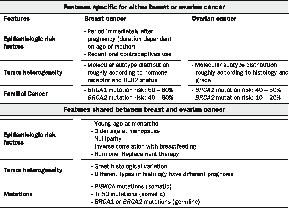 Table 1 From Genomic Instability In Breast And Ovarian Cancers Translation Into Clinical Predictive Biomarkers Semantic Scholar