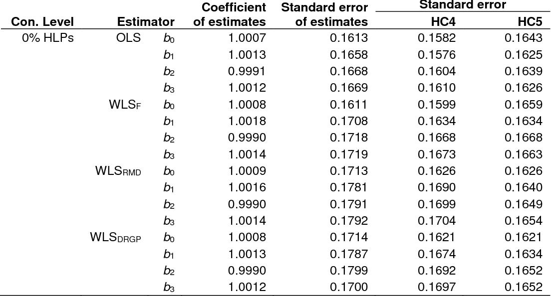 PDF] Robust Heteroscedasticity Consistent Covariance Matrix