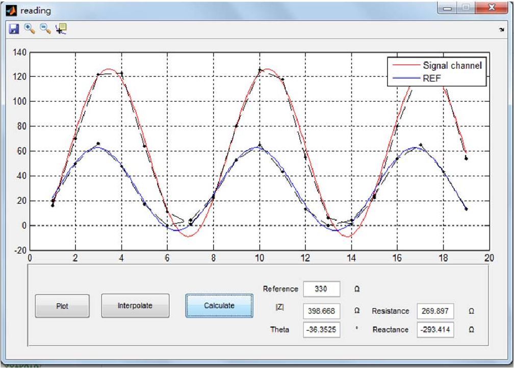 PDF] Design and implementation of an impedance analyzer