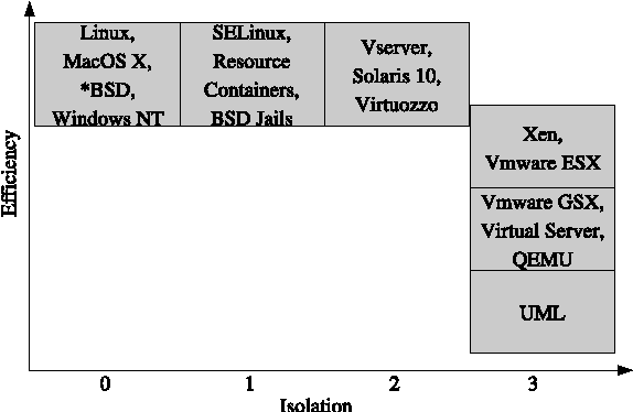 Container-based operating system virtualization: a scalable