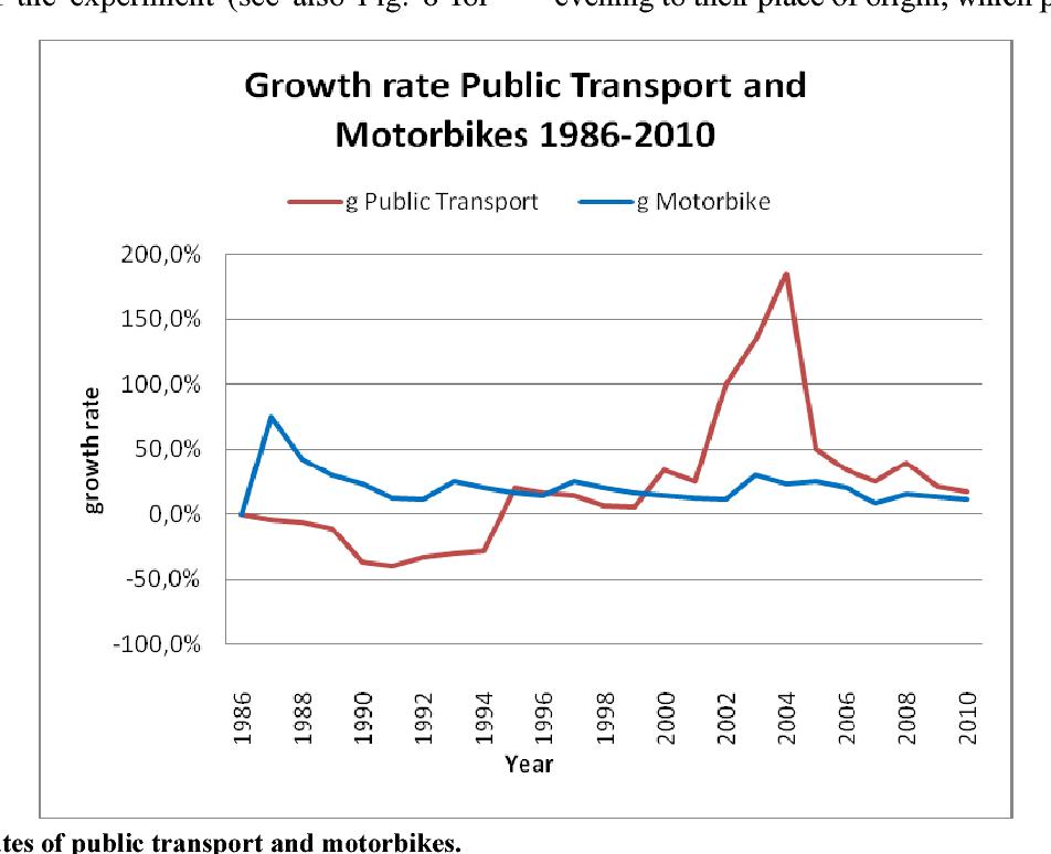 PDF] Hanoi Public Transport—Transformation by Management