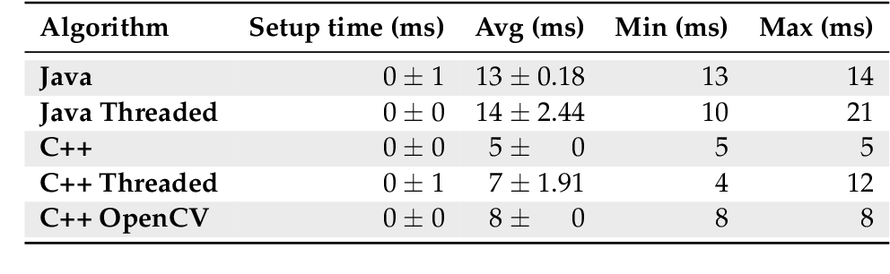 Table 6 1 from ART vs  NDK vs  GPU acceleration: A study of