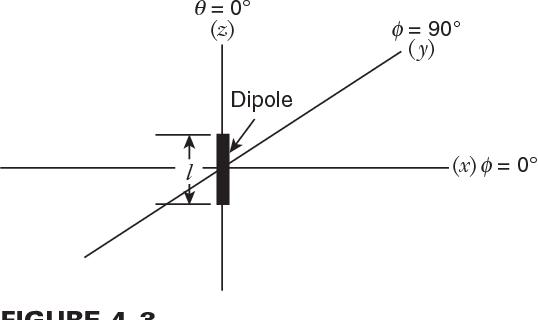 figure 4–3