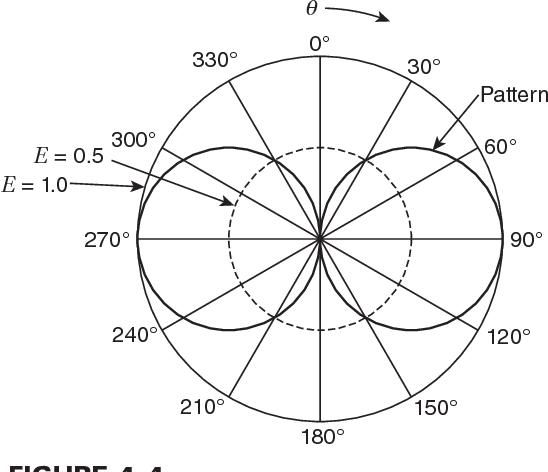 figure 4–4
