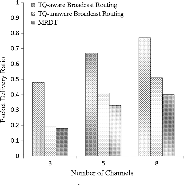 High-throughput transmission-quality-aware broadcast routing