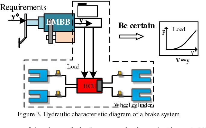PDF] Active Braking of an Electronic Brake Booster Facing