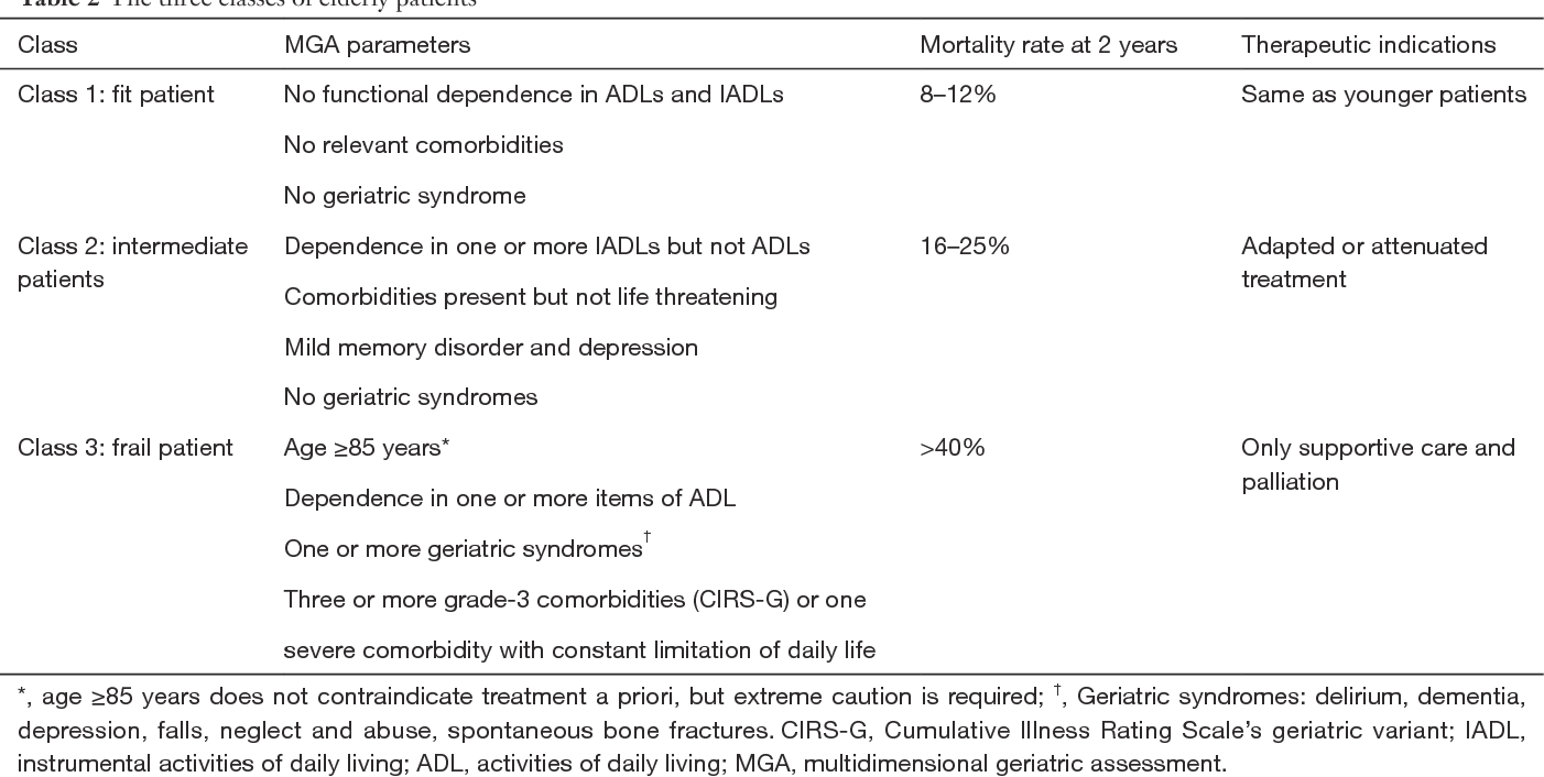 Management Of Locally Advanced Rectal Cancer In The Elderly A Critical Review And Algorithm Semantic Scholar