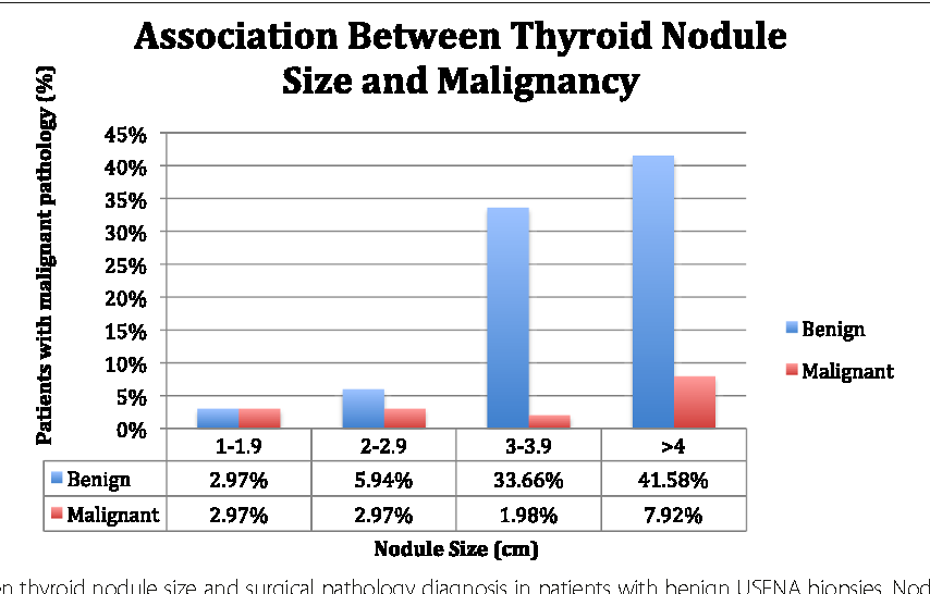 Figure 2 From The Mcgill Thyroid Nodule Score S Mtns Role In
