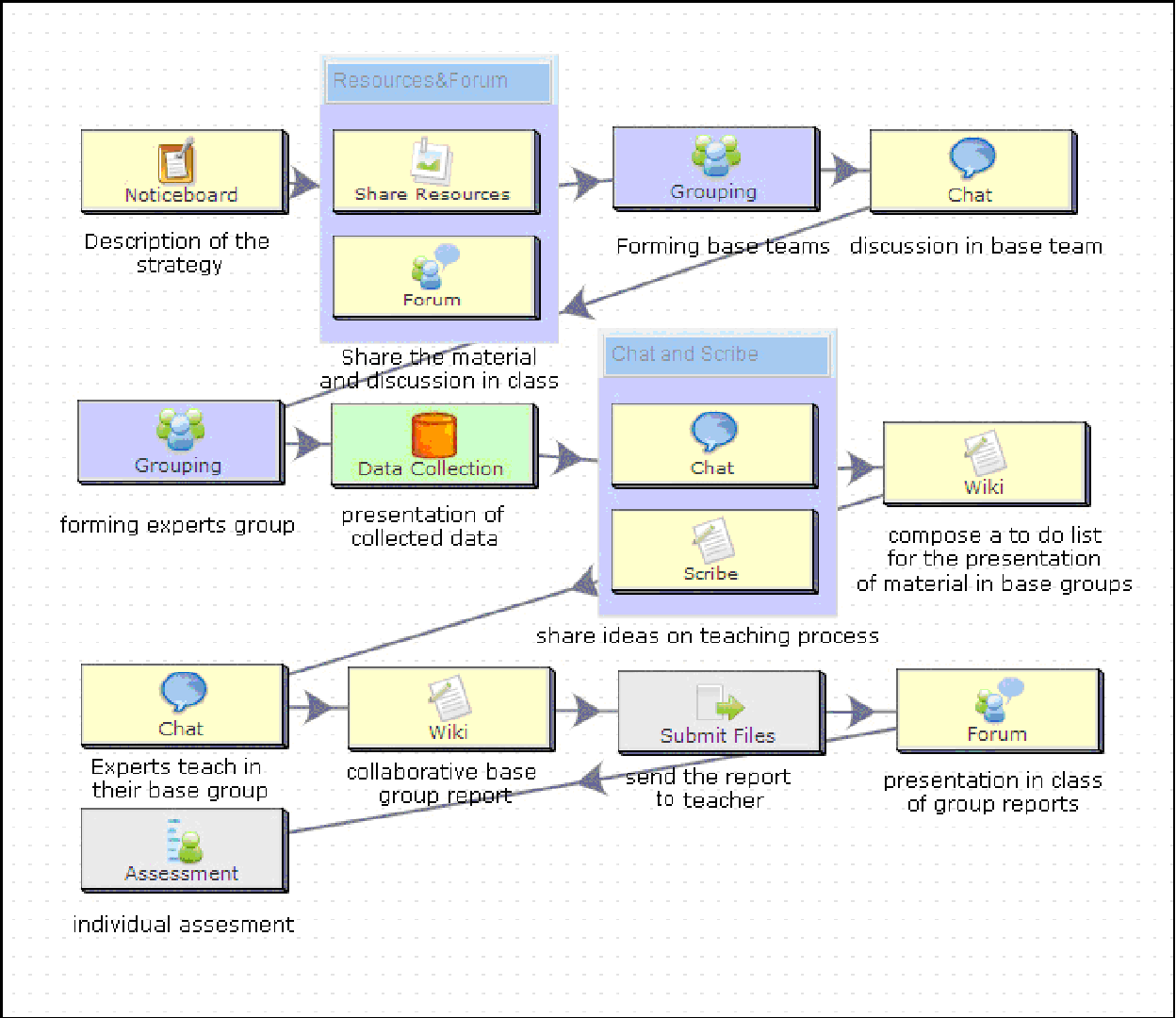 PDF] The Jigsaw Collaborative Method within the Online