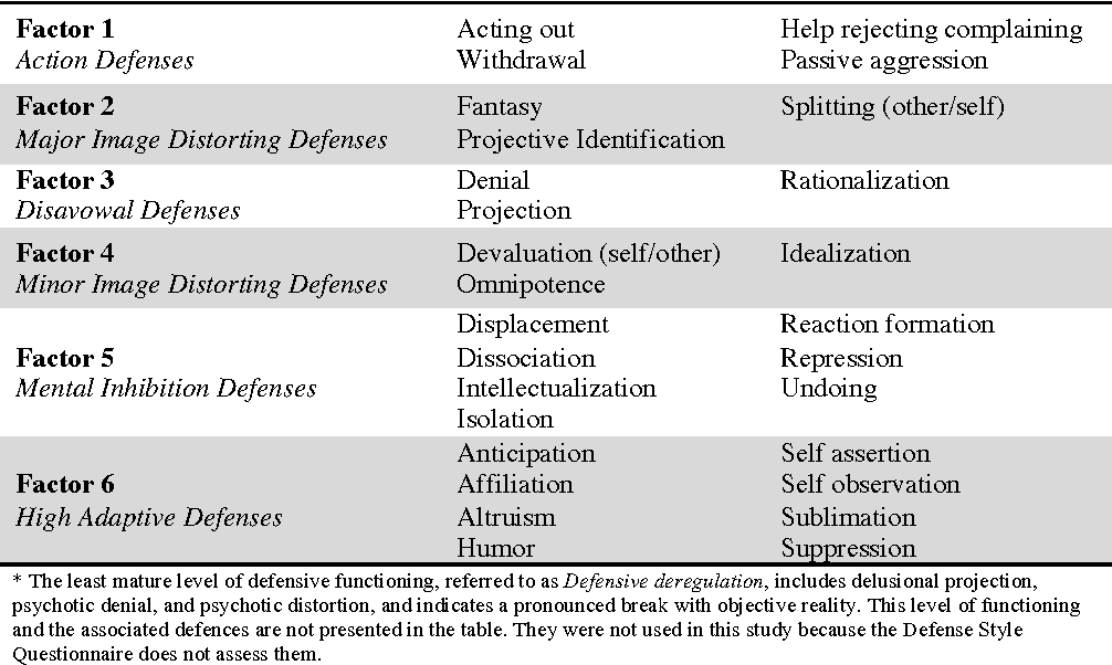 Pdf Defense Mechanisms And Gender An Examination Of Two Models