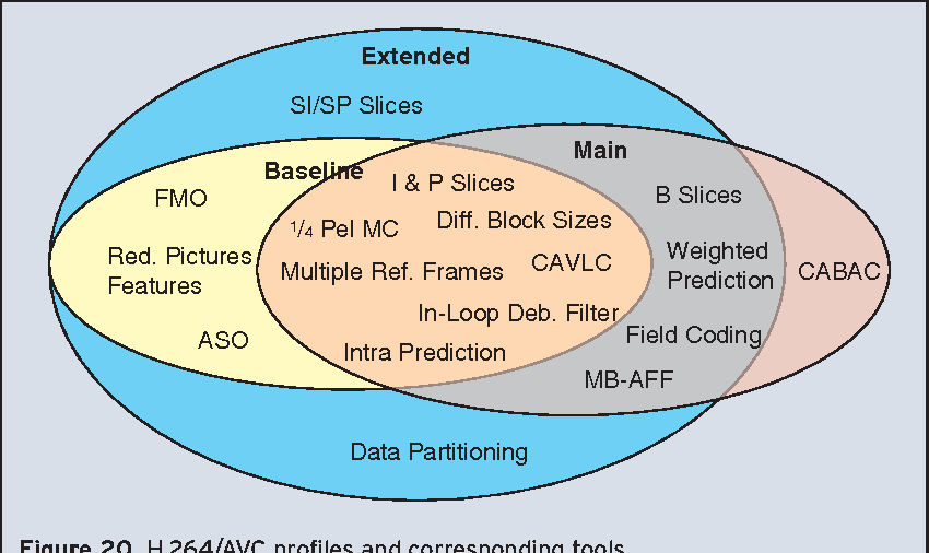 Figure 20 from Video coding with H 264/AVC: tools