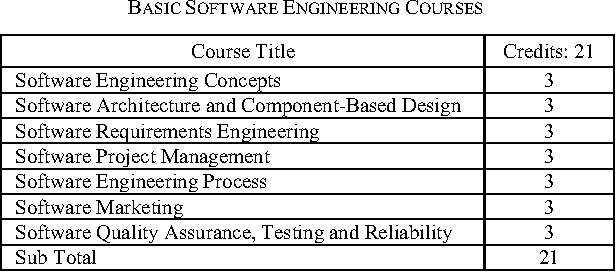 Table I From Guidelines For Preparing Standard Software Engineering Curriculum Bangladesh And Global Perspective Semantic Scholar