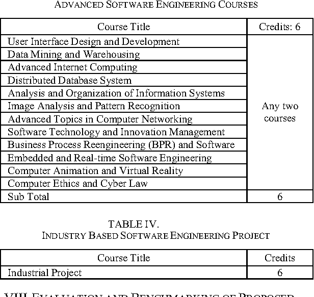 Table Iv From Guidelines For Preparing Standard Software Engineering Curriculum Bangladesh And Global Perspective Semantic Scholar