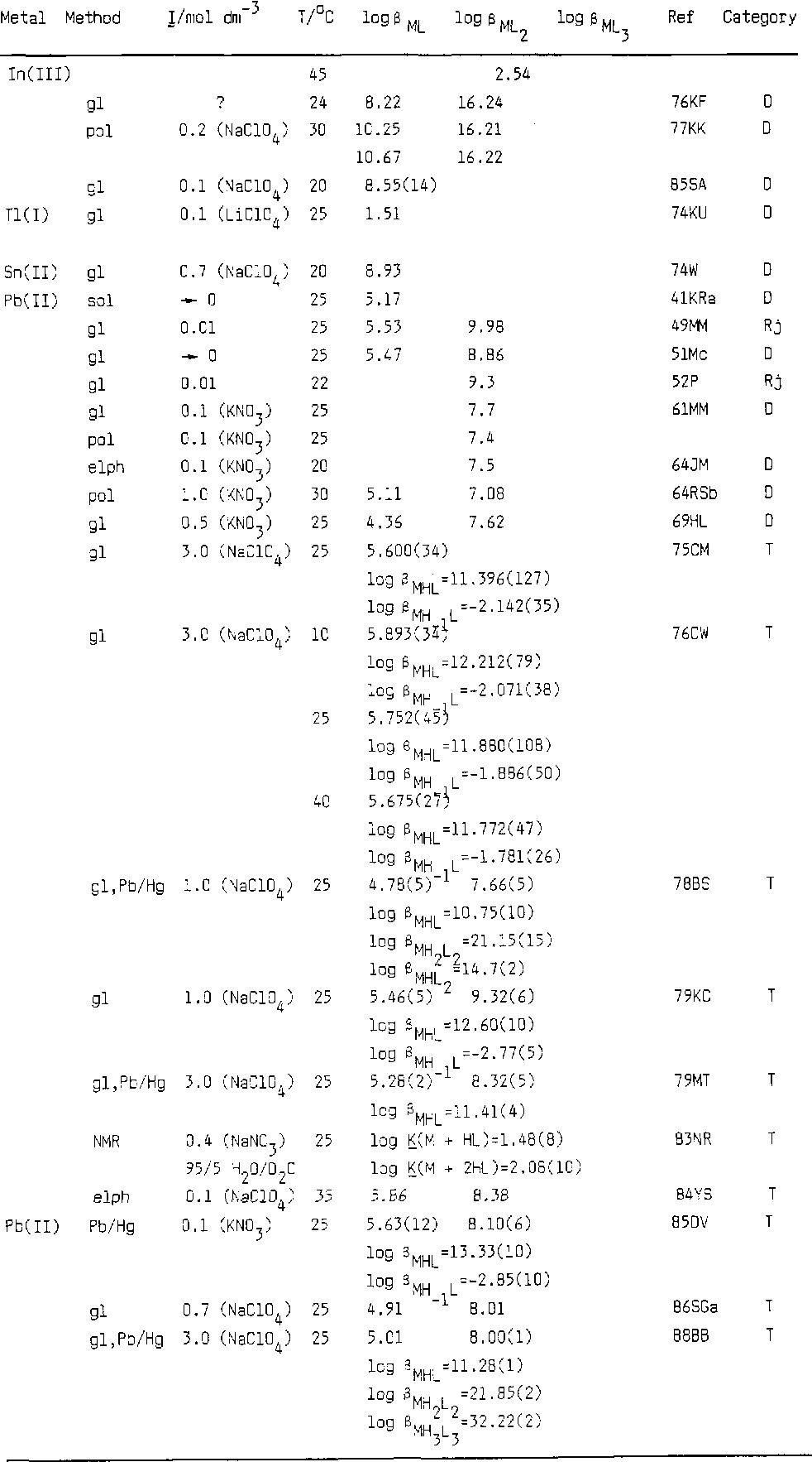 Critical survey of stability constants of complexes of