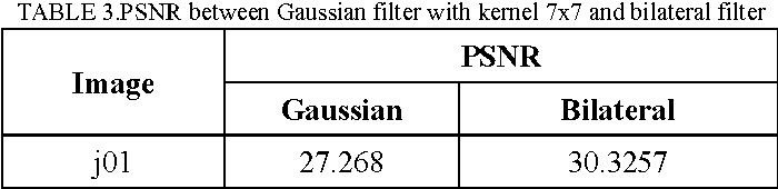 Table 4 from Performance analysis of Gaussian and bilateral