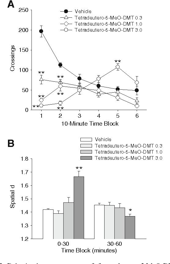 Figure 3 from Behavioral effects of α,α,β,β-tetradeutero-5