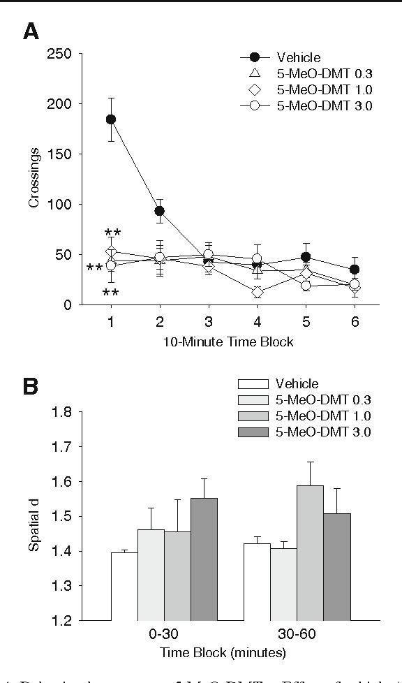 Figure 4 from Behavioral effects of α,α,β,β-tetradeutero-5