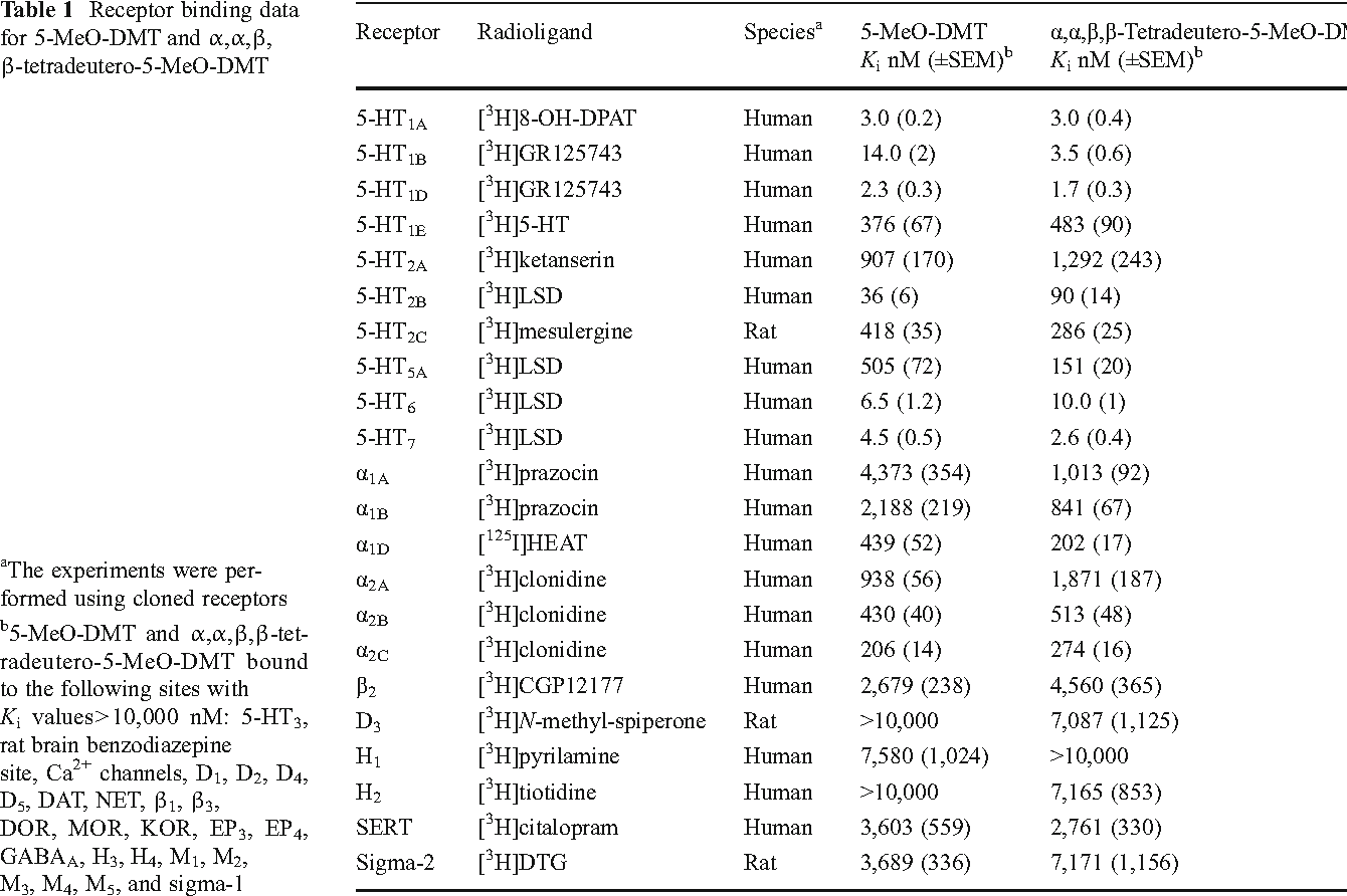 Behavioral effects of α,α,β,β-tetradeutero-5-MeO-DMT in rats
