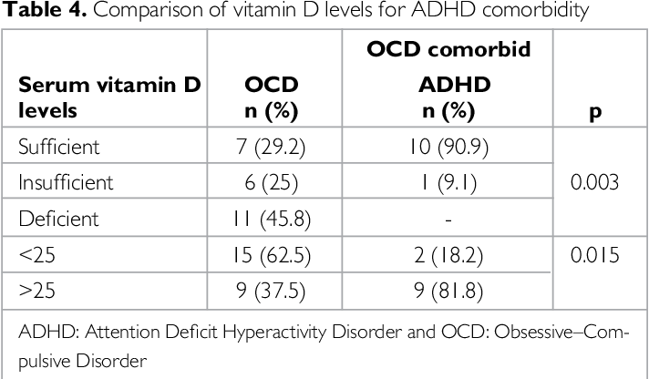 Vitamin N Deficiency Linked To Adhd >> Table 4 From Vitamin D Deficiency In Obsessive Compulsive