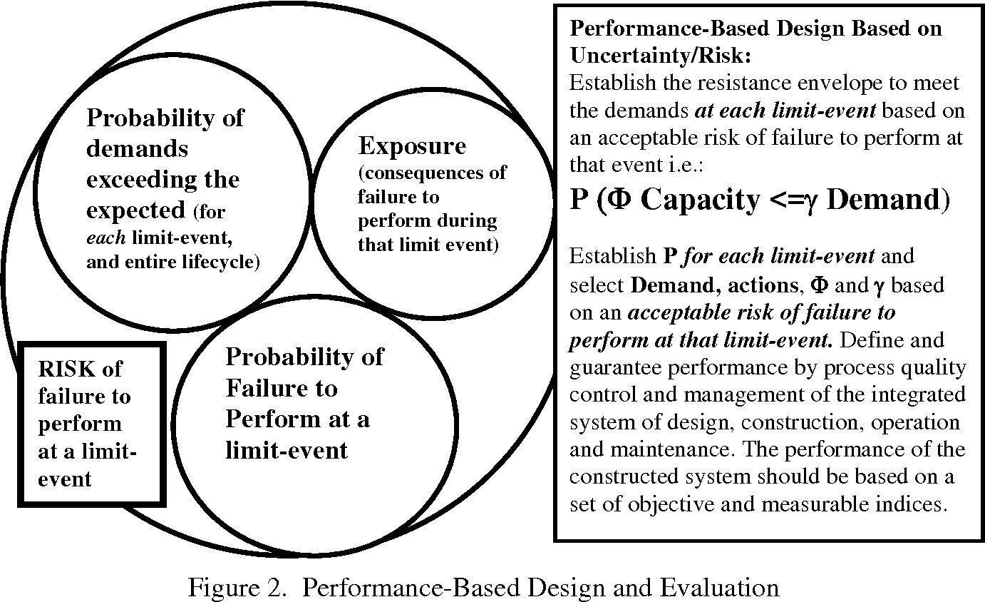 PDF] Performance-Based Engineering of Constructed Systems