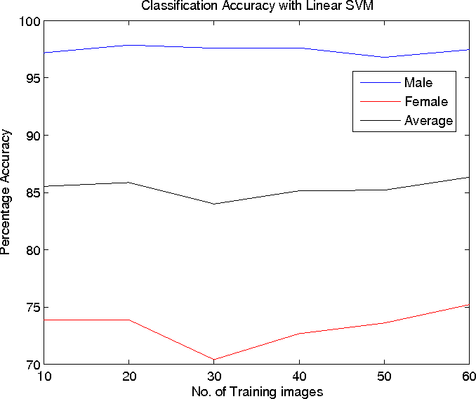Gender classification using support vector machines
