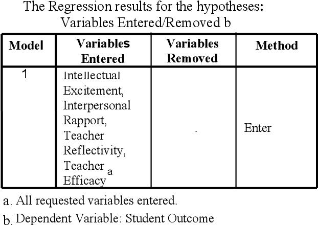PDF] Teachers' Teaching Styles, Sense of Efficacy and Reflectivity