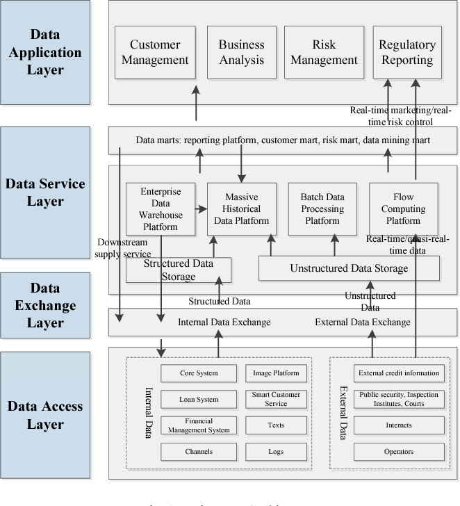 Figure 1 from Bank Big Data Architecture Based on Massive