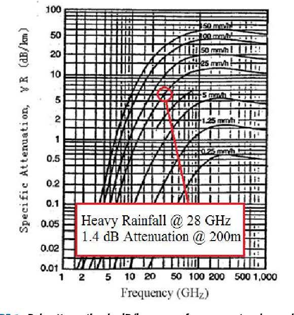 Figure 1 from Millimeter Wave Mobile Communications for 5G