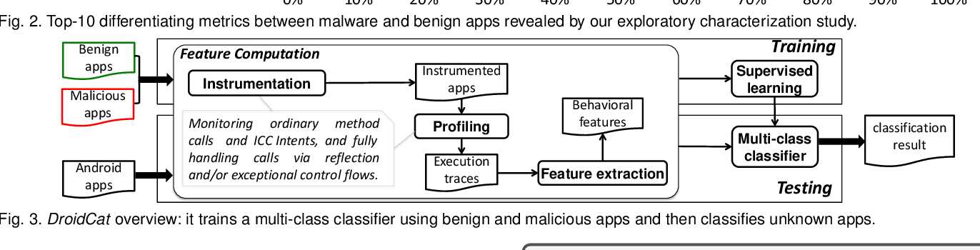 DroidCat: Effective Android Malware Detection and