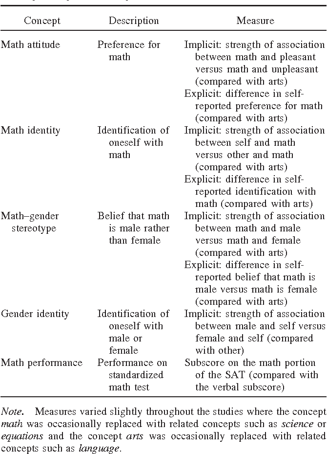 Figure 2 from Math Male, Me Female, Therefore Math Me