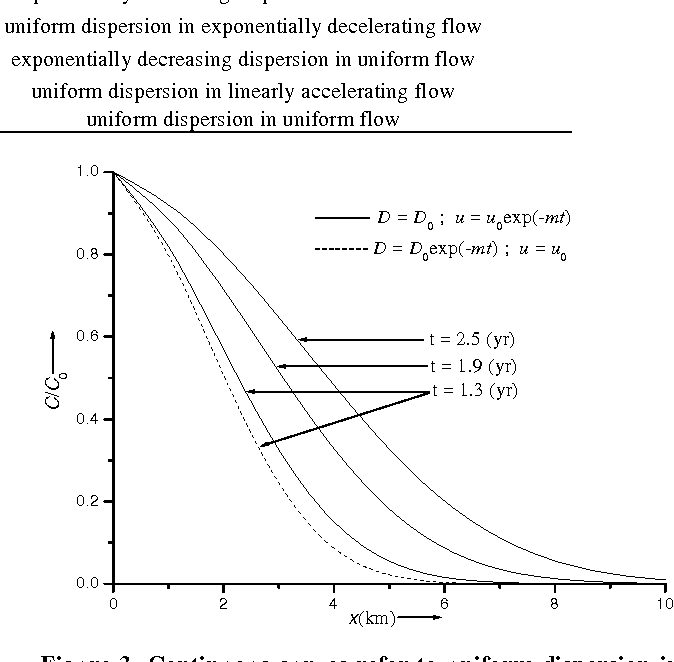 Figure 3 from Analytical Solution to the One-Dimensional