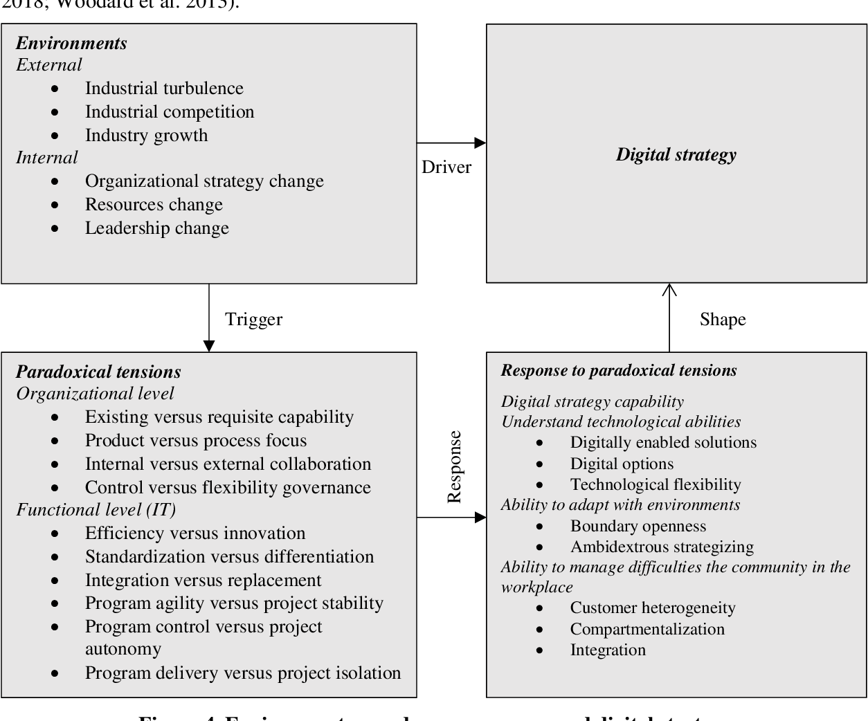 PDF] Digital strategy patterns in information systems research ...