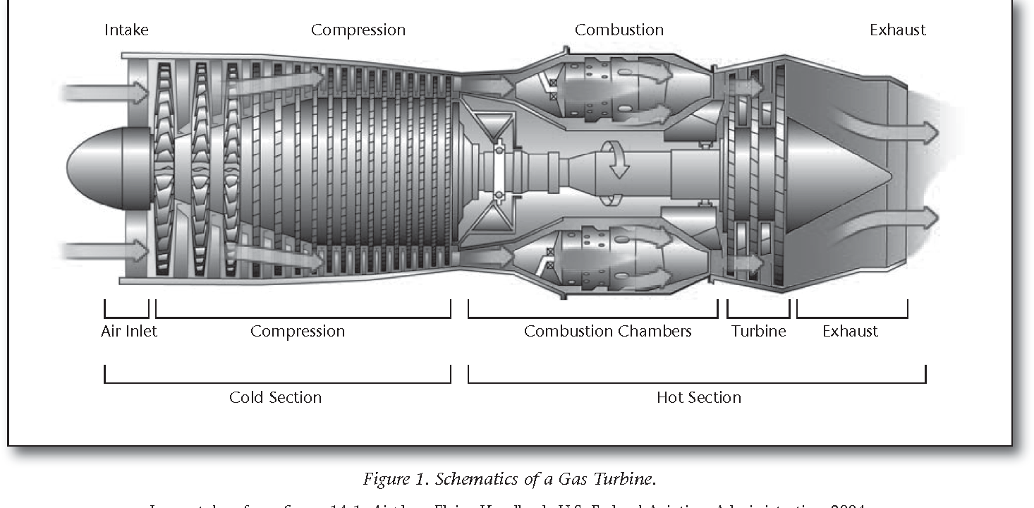 Figure 1 from Searching for Gas Turbine Maintenance ... on