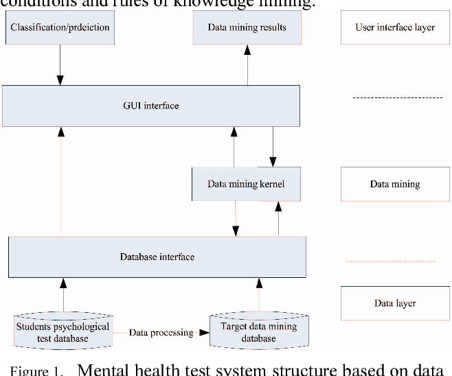 Design Of Psychological Data Management System For University Students Based On Data Mining Semantic Scholar