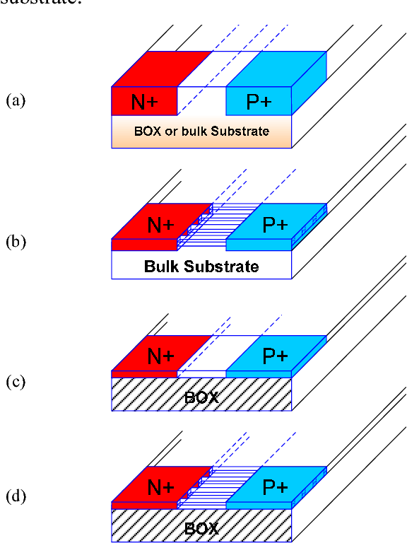 Figure 1 from ESD device performance analysis in a 14nm