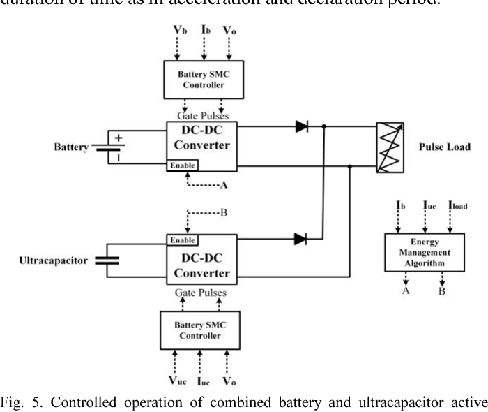 Figure 5 from Integration methodology of ultracapacitor