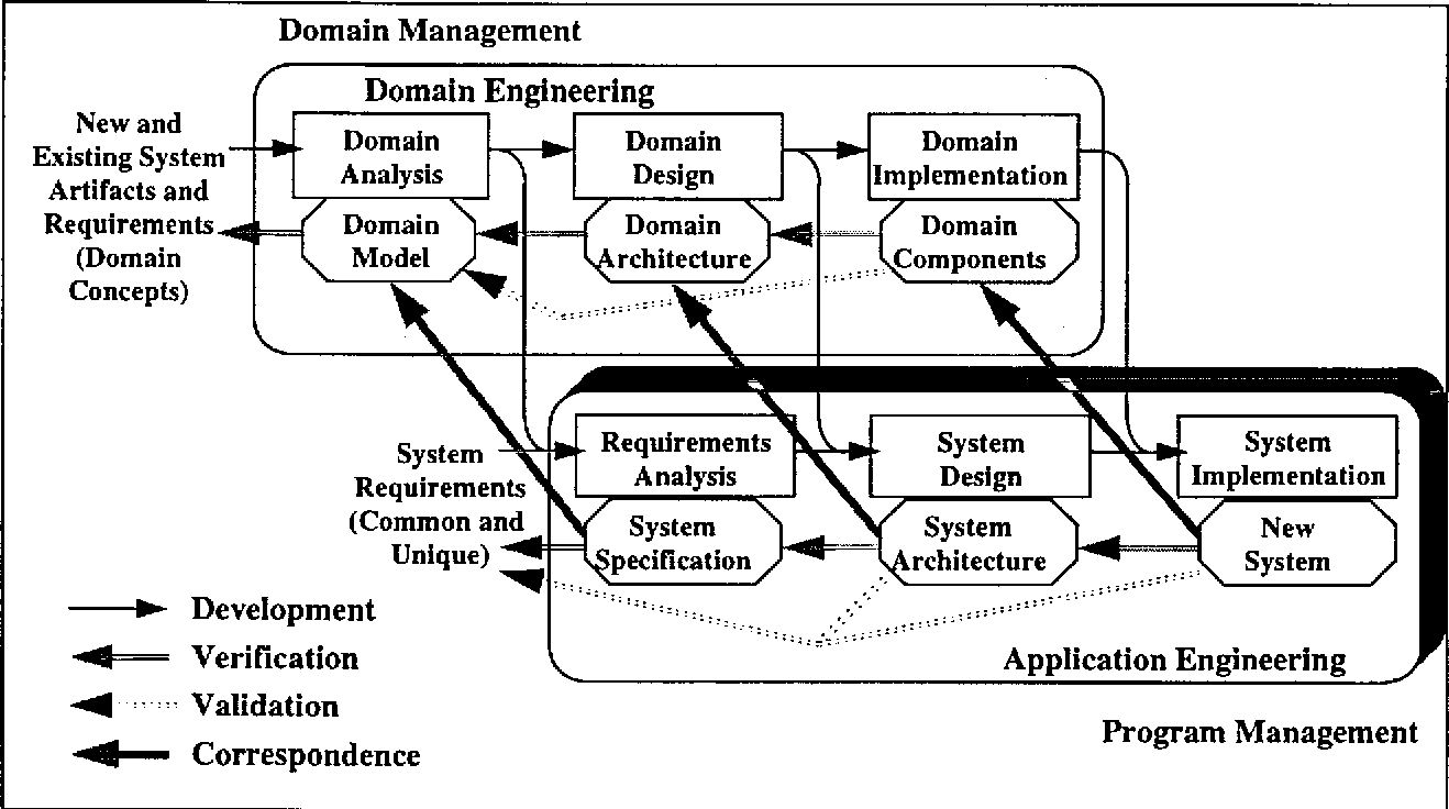 Figure 3 From A Framework For Performing Verification And Validation In Reuse Based Software Engineering Semantic Scholar
