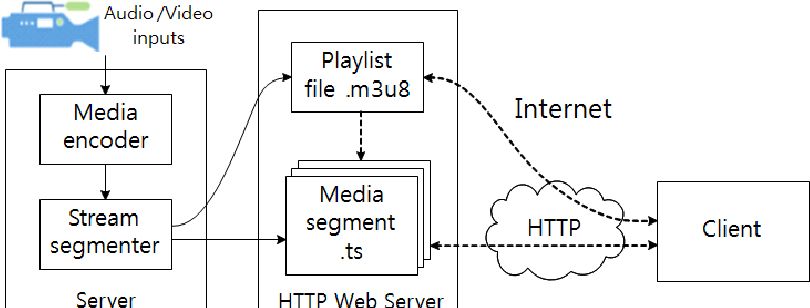 Figure 1 from Implementation of HTTP Live Streaming for an