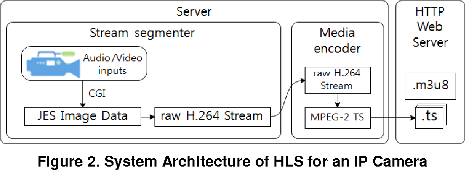 Figure 2 from Implementation of HTTP Live Streaming for an